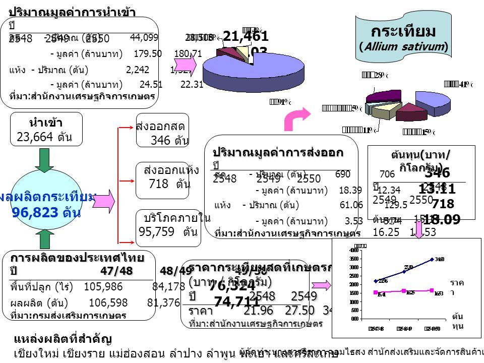 แหล่งผลิตที่สำคัญ เชียงใหม่ เชียงราย แม่ฮ่องสอน ลำปาง ลำพูน พะเยา และศรีสะเกษ ผลผลิตกระเทียม 96,823 ตัน การผลิตของประเทศไทย ปี 47/48 48/49 49/50 พื้นที่ปลูก ( ไร่ ) 105,986 84,178 76,324 ผลผลิต ( ตัน ) 106,598 81,376 74,711 ที่มา : กรมส่งเสริมการเกษตร ราคากระเทียมสดที่เกษตรกรขายได้ ( บาท / กิโลกรัม ) ปี 2548 2549 2550 ราคา 21.96 27.50 34.60 ที่มา : สำนักงานเศรษฐกิจการเกษตร สด - ปริมาณ ( ตัน ) 690 706 346 - มูลค่า ( ล้านบาท ) 18.39 12.34 13.11 แห้ง - ปริมาณ ( ตัน ) 61.06 129.5 718 - มูลค่า ( ล้านบาท ) 3.53 5.74 18.09 ที่มา : สำนักงานเศรษฐกิจการเกษตร ปริมาณมูลค่าการส่งออก ปี 2548 2549 2550 ต้นทุน ( บาท / กิโลกรัม ) ปี 2548 2549 2550 ต้นทุน 15.14 16.25 16.53 ที่มา : สำนักงาน เศรษฐกิจการเกษตร นำเข้า 23,664 ตัน ส่งออกสด 346 ตัน ส่งออกแห้ง 718 ตัน กระเทียม (Allium sativum) บริโภคภายใน 95,759 ตัน ต้น ทุน ราค า สด - ปริมาณ ( ตัน ) 44,099 28,503 21,461 - มูลค่า ( ล้านบาท ) 179.50 180.71 238.03 แห้ง - ปริมาณ ( ตัน ) 2,242 1,527 2,203 - มูลค่า ( ล้านบาท ) 24.51 22.31 61,040 ที่มา : สำนักงานเศรษฐกิจการเกษตร ปริมาณมูลค่าการนำเข้า ปี 2548 2549 2550 ผู้จัดทำ : นางสาวจิราภา จอมไธสง สำนักส่งเสริมและจัดการสินค้าเกษตร กรมส่งเสริมการเกษตร