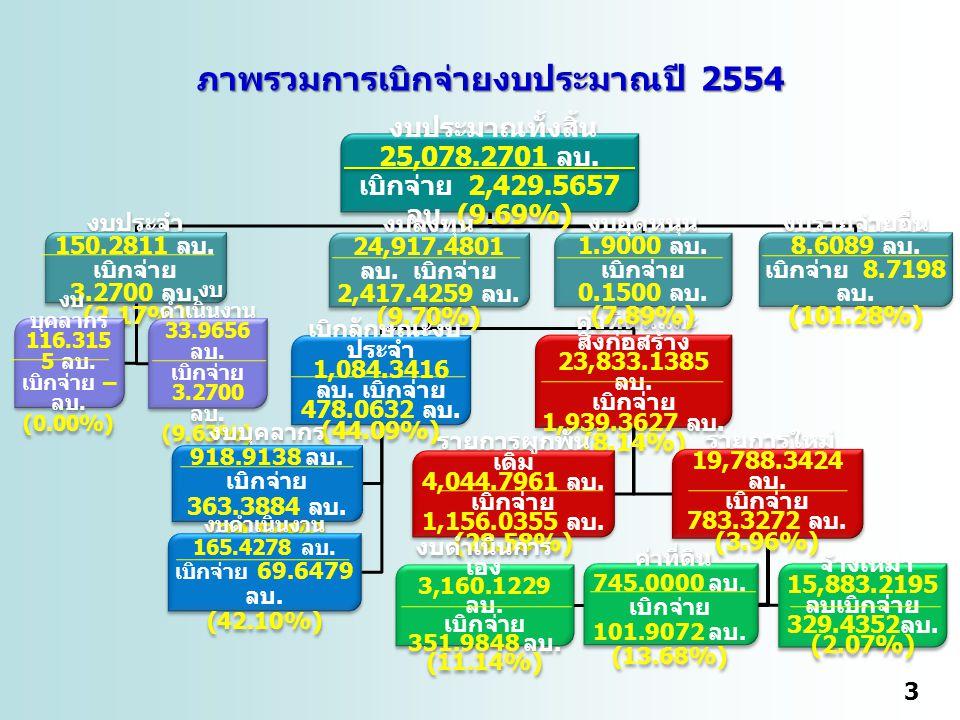 3 งบประมาณทั้งสิ้น 25,078.2701 ลบ. เบิกจ่าย 2,429.5657 ลบ.