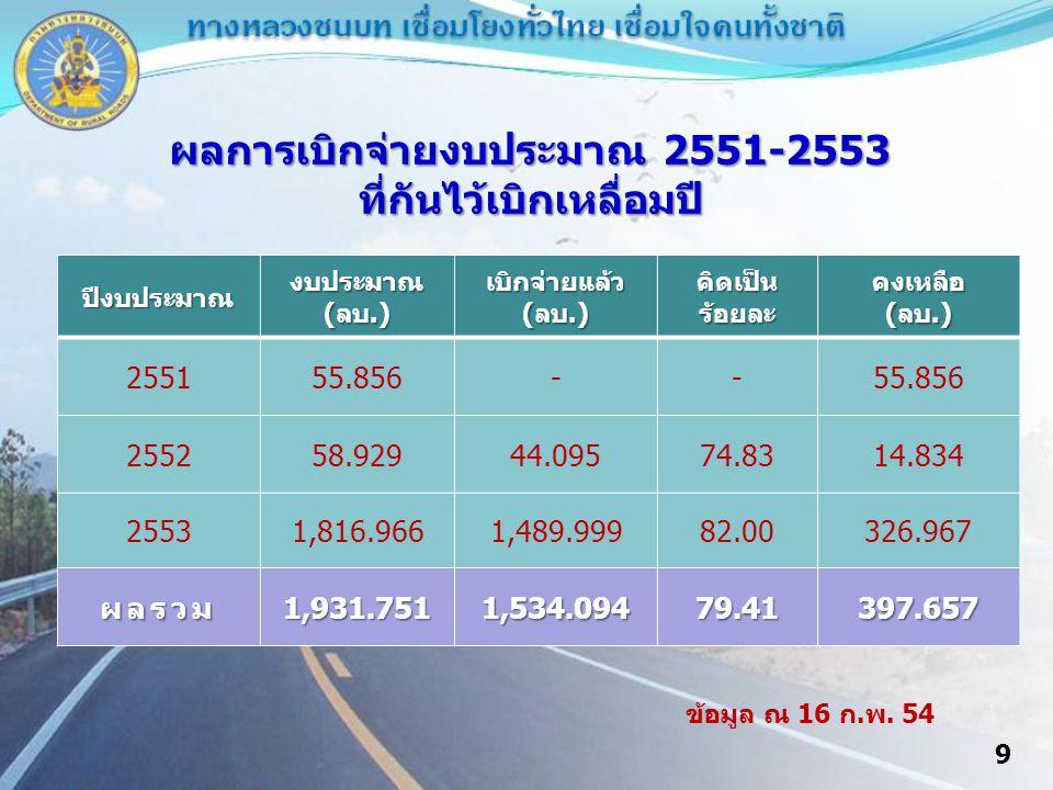 ผลการเบิกจ่ายงบประมาณ 2551-2553 ที่กันไว้เบิกเหลื่อมปี ปีงบประมาณงบประมาณ(ลบ.) เบิกจ่ายแล้ว (ลบ.) คิดเป็นร้อยละคงเหลือ(ลบ.) 255155.856-- 255258.92944.09574.8314.834 25531,816.9661,489.99982.00326.967 ผลรวม1,931.7511,534.09479.41397.657 ข้อมูล ณ 16 ก.พ.