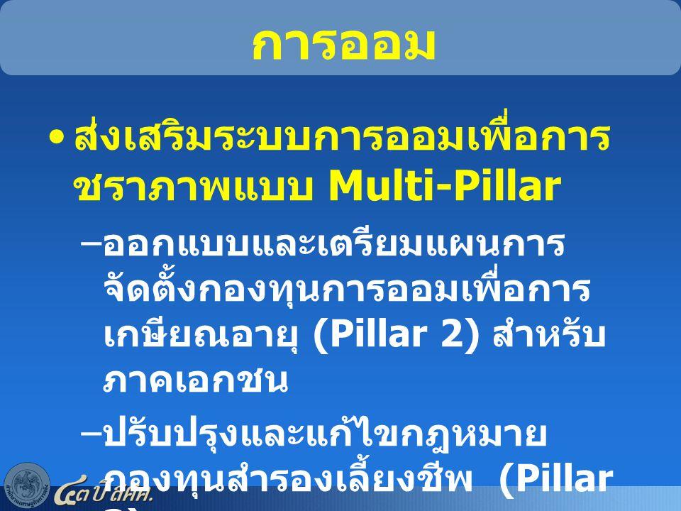 แนวทางการพัฒนาระบบ การออม ส่งเสริมระบบการออมเพื่อการ ชราภาพแบบ Multi-Pillar – ออกแบบและเตรียมแผนการ จัดตั้งกองทุนการออมเพื่อการ เกษียณอายุ (Pillar 2)