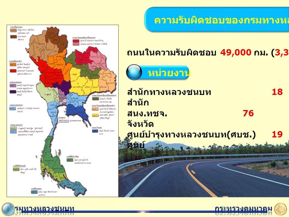 ถนนในความรับผิดชอบ 49,000 กม.(3,350 สายทาง ) สำนักทางหลวงชนบท 18 สำนัก สนง.