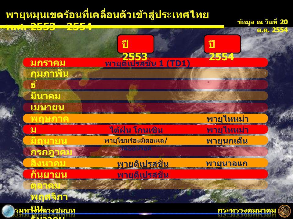 พายุหมุนเขตร้อนที่เคลื่อนตัวเข้าสู่ประเทศไทย พ. ศ. 2553 - 2554 มกราคม กุมภาพัน ธ์ มีนาคม เมษายน พฤษภาค ม มิถุนายน กรกฎาคม สิงหาคม กันยายน ตุลาคม พฤศจิ