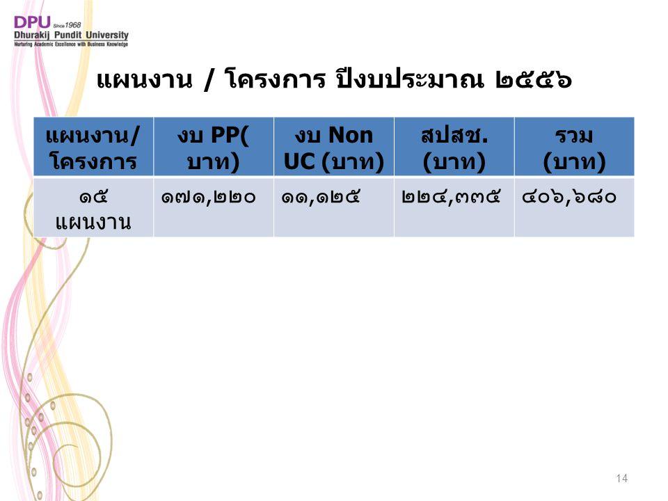 แผนงาน / โครงการ ปีงบประมาณ ๒๕๕๖ แผนงาน/ โครงการ งบ PP( บาท) งบ Non UC (บาท) สปสช. (บาท) รวม (บาท) ๑๕ แผนงาน ๑๗๑,๒๒๐๑๑,๑๒๕๒๒๔,๓๓๕๔๐๖,๖๘๐ 14