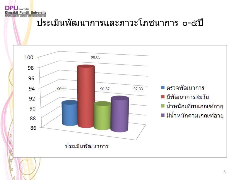 ประเมินพัฒนาการและภาวะโภชนาการ ๐-๕ปี 3