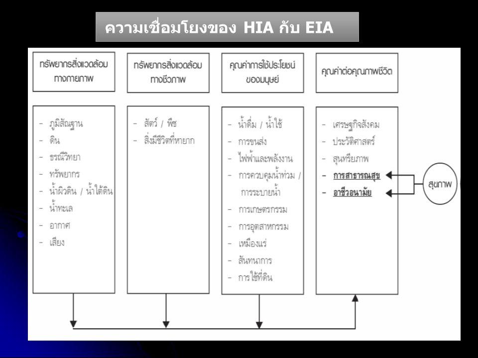 www.onep.go.th/eia ความเชื่อมโยงของ HIA กับ EIA