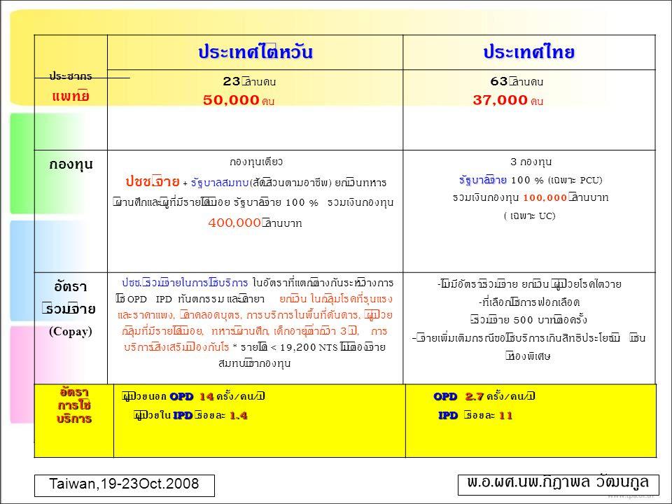ประชากร แพทย์ประเทศไต้หวันประเทศไทย 23 ล้านคน 50,000 คน 63 ล้านคน 3 7,000 คน กองทุน กองทุนเดียว ปชช. จ่าย + รัฐบาลสมทบ ( สัดส่วนตามอาชีพ ) ยกเว้นทหาร