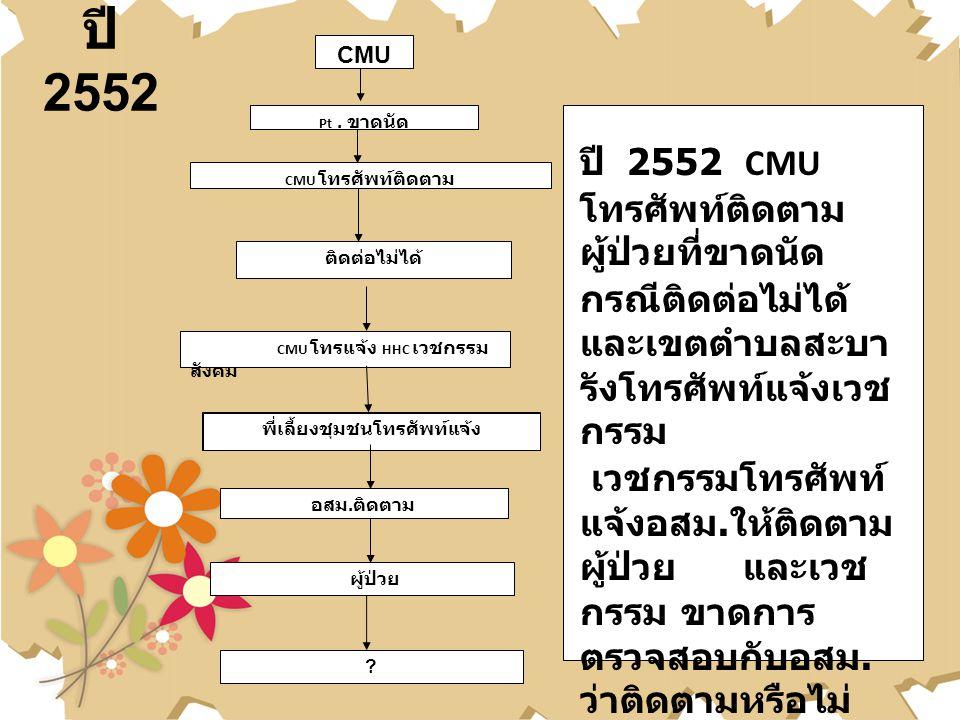 ปี 2552 ? ติดต่อไม่ได้ CMU โทรแจ้ง HHC เวชกรรม สังคม พี่เลี้ยงชุมชนโทรศัพท์แจ้ง อสม. ติดตาม ผู้ป่วย Pt. ขาดนัด CMU โทรศัพท์ติดตาม ปี 2552 CMU โทรศัพท์