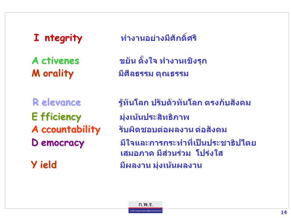 13 13 กระบวนทัศน์ วัฒนธรรม และค่านิยม ของข้าราชการไทยยุคใหม่ (ยุทธศาสตร์ที่ 5 : การปรับเปลี่ยนกระบวนทัศน์ วัฒนธรรม และค่านิยม)  ทันโลก ทันเหตุการณ์ เ