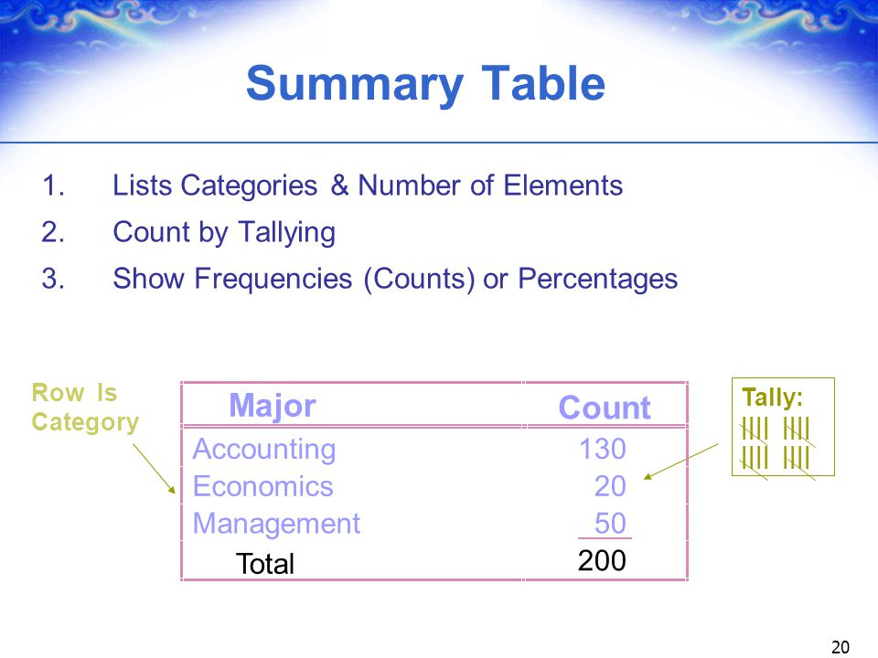 20 Summary Table 1. Lists Categories & Number of Elements 2. Count by Tallying 3. Show Frequencies (Counts) or Percentages Row Is Category Tally: ||||
