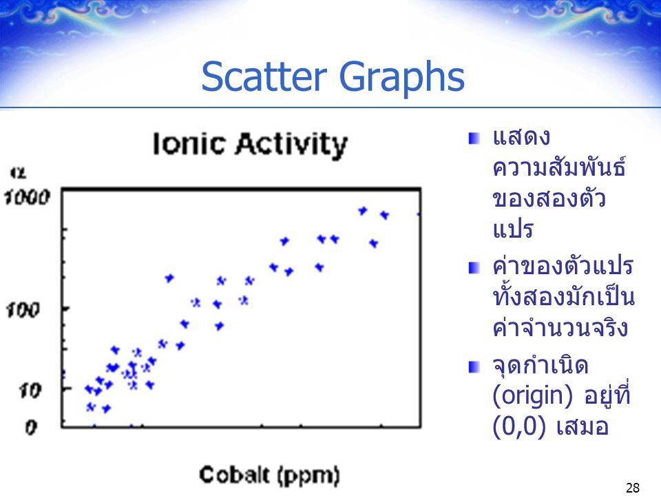 28 Scatter Graphs แสดง ความสัมพันธ์ ของสองตัว แปร ค่าของตัวแปร ทั้งสองมักเป็น ค่าจำนวนจริง จุดกำเนิด (origin) อยู่ที่ (0,0) เสมอ