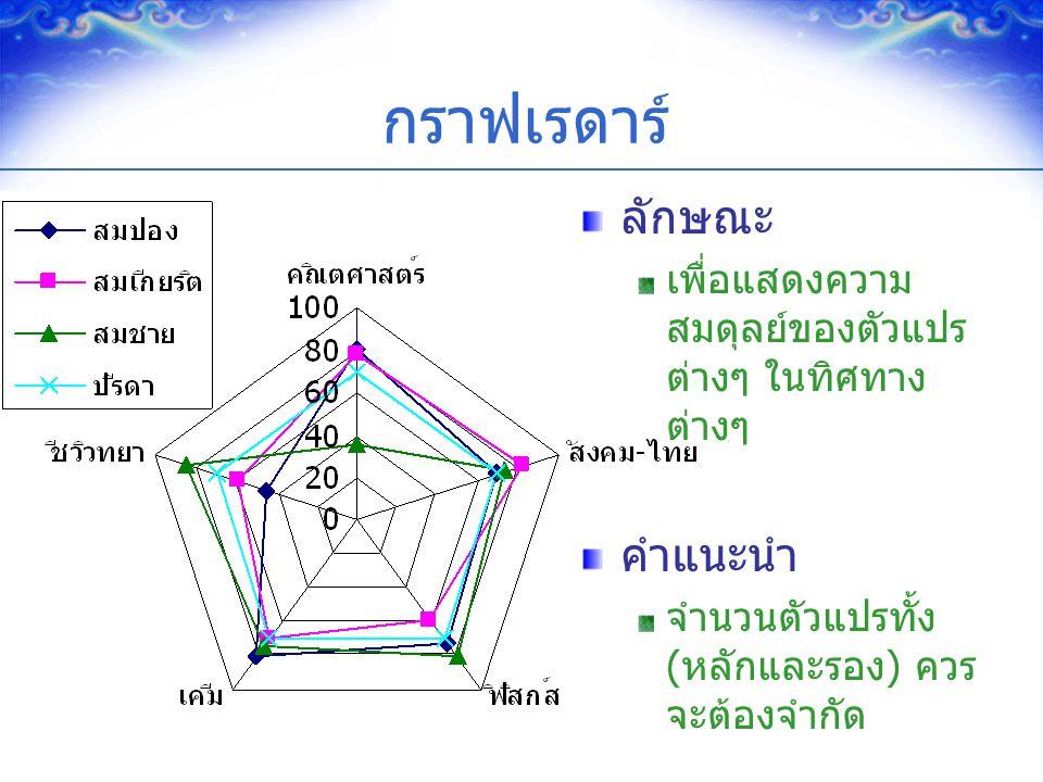 32 กราฟเรดาร์ ลักษณะ เพื่อแสดงความ สมดุลย์ของตัวแปร ต่างๆ ในทิศทาง ต่างๆ คำแนะนำ จำนวนตัวแปรทั้ง (หลักและรอง) ควร จะต้องจำกัด