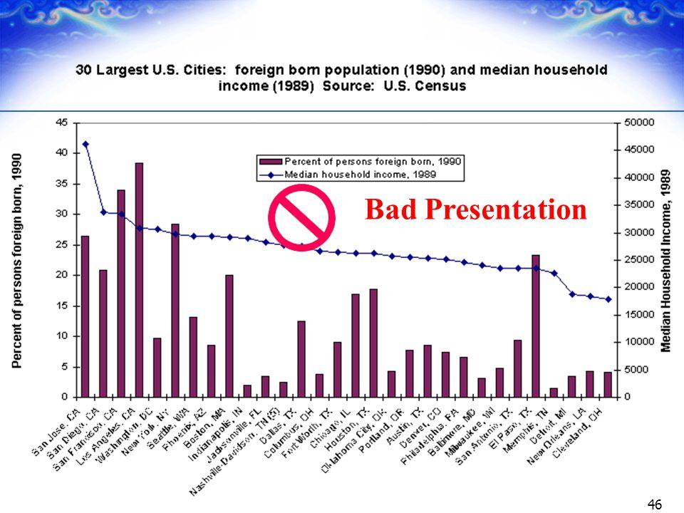 46 Bad Presentation