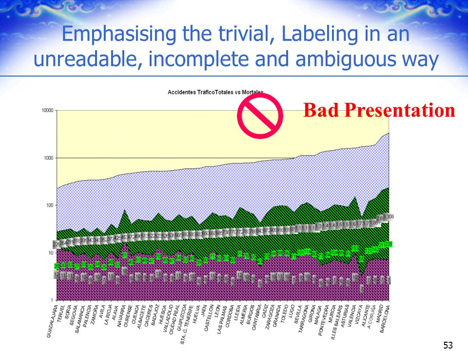 53 Emphasising the trivial, Labeling in an unreadable, incomplete and ambiguous way Bad Presentation