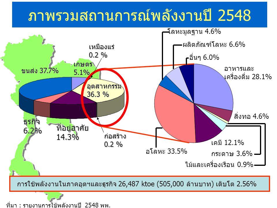 ภาพรวมสถานการณ์พลังงานปี 2548 ขนส่ง 37.7% ธุรกิจ 6.2% ที่อยู่อาศัย 14.3% เกษตร 5.1% เหมืองแร่ 0.2 % ก่อสร้าง 0.2 % ที่มา : รายงานการใช้พลังงานปี 2548 พพ.