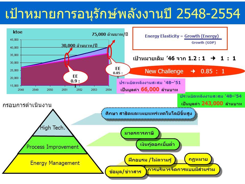 เป้าหมายการอนุรักษ์พลังงานปี 2548-2554 การบริหารจัดการแบบมีส่วนร่วม Energy Elasticity = Growth (Energy) Growth (GDP) เป้าหมายเดิม '46 จาก 1.2 : 1 1 : 1 New Challenge 0.85 : 1 EE 0.9 : 1 EE 0.85 : 1 30,000 ล้านบาท/ปี 75,000 ล้านบาท/ปี ktoe ฝึกอบรม /ให้ความรู้ High Tech.