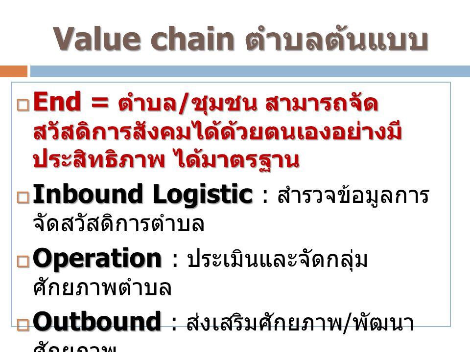 Value chain ตำบลต้นแบบ  End = ตำบล / ชุมชน สามารถจัด สวัสดิการสังคมได้ด้วยตนเองอย่างมี ประสิทธิภาพ ได้มาตรฐาน  Inbound Logistic  Inbound Logistic :