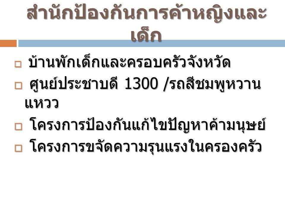วิทยา บุตรเพชรรัตน์ หัวหน้ากลุ่มนโยบาย สำนักพัฒนา สังคม 0 2281 1089,083 - 1306007 ขอขอบคุณ