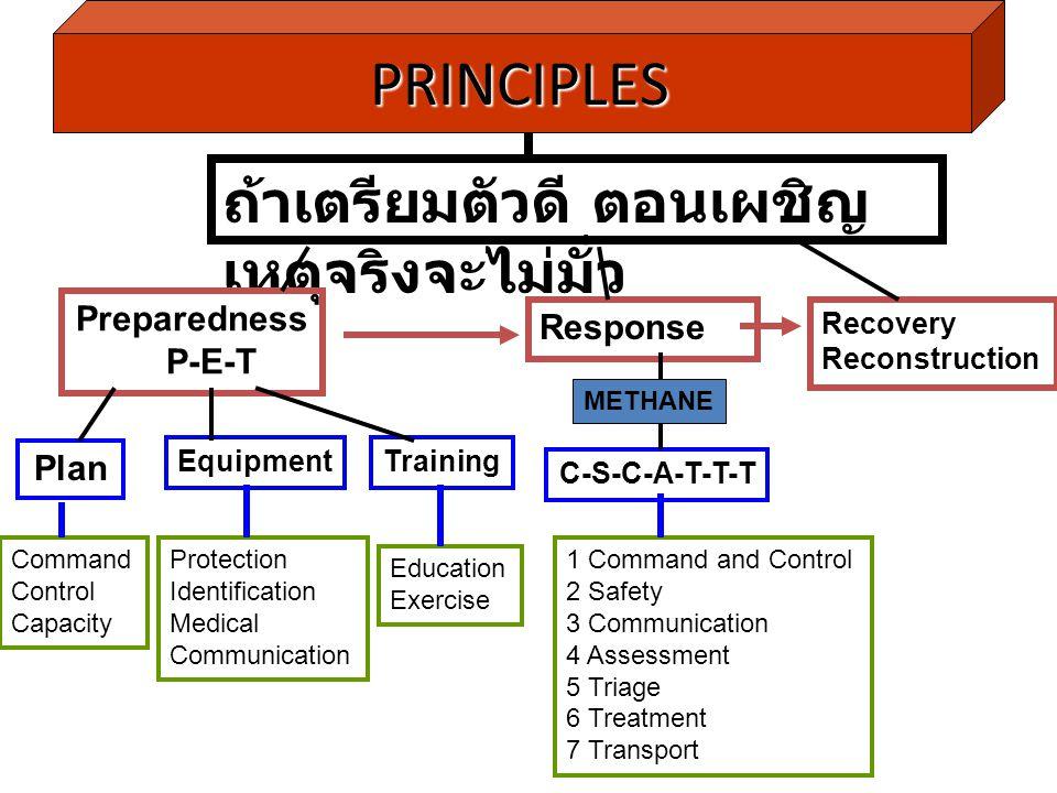 PRINCIPLES PRINCIPLES ถ้าเตรียมตัวดี ตอนเผชิญ เหตุจริงจะไม่มั่ว Preparedness P-E-T Response Recovery Reconstruction Plan EquipmentTraining C-S-C-A-T-T