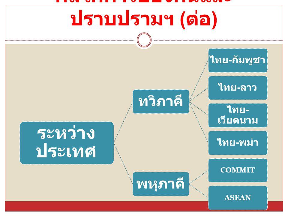กลไกการป้องกันและ ปราบปรามฯ ( ต่อ ) ระหว่าง ประเทศ ทวิภาคี ไทย - กัมพูชาไทย - ลาว ไทย - เวียดนาม ไทย - พม่า พหุภาคี COMMITASEAN