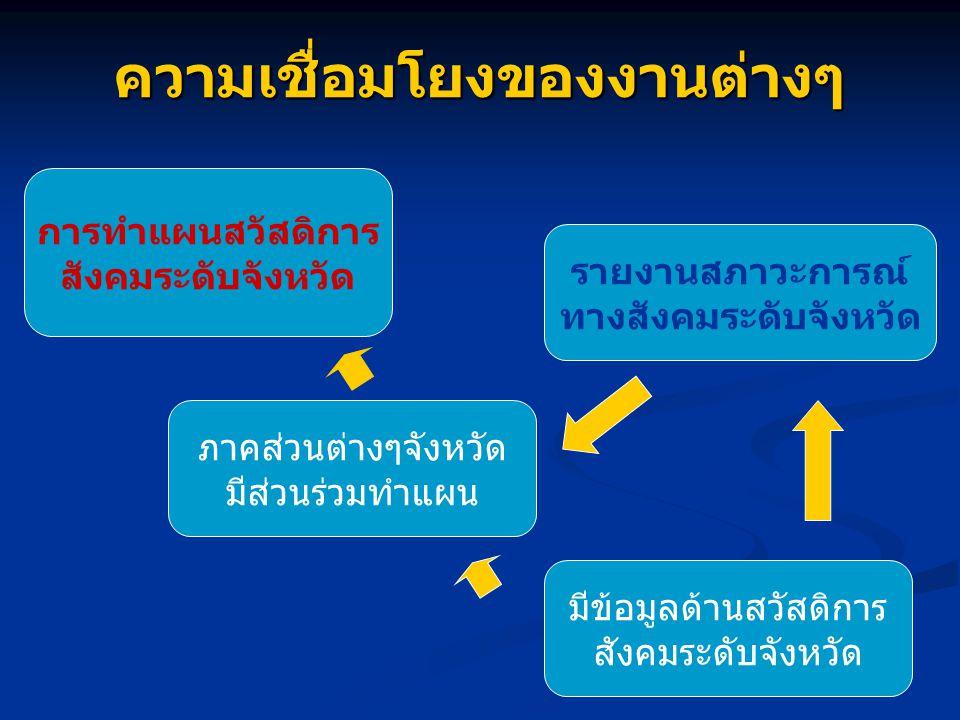 แบ่งกลุ่มอภิปราย 1) ระบุสภาพข้อเท็จจริง-หัวข้อ 2) ลักษณะปัญหาที่ควรนำเสนอ 3) แนวทางเสนอผล (การวิเคราะห์) แนวโน้ม 4) เขียนข้อเสนอแนะ (ให้สมมติปัญหาขึ้นมาเอง) 5) ตัวชี้วัดที่เหมาะสมกับรายงาน (ตัวที่ 1-38-บ, 1- 25-พ ตัวไหนที่ควรนำไปใช้รายงานฯ) 6) ตัวชี้วัดที่เหมาะสมกับรายงาน (ตัวที่ 39-69-บ, 30-56-พ ตัวไหนที่ควรนำไปใช้รายงานฯ)