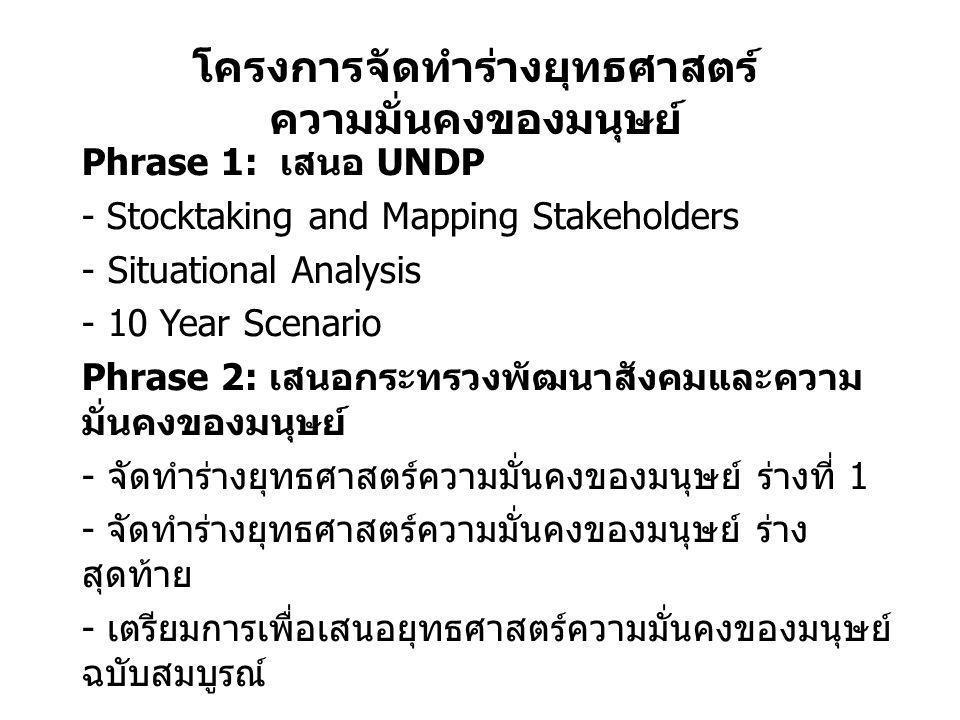 ผลการดำเนินงาน ระยะที่ 1 ( สิงหาคม - พฤศจิกายน 2555) ช่วงเวลากิจกรรมผลที่ได้รับ สิงหาคม - พฤศจิกายน 2555 ผู้รับผิดชอบประเด็นค้นคว้าเอกสาร จัดการประชุมเชิง ปฏิบัติการ และดำเนินการทำ -Situational Analysis -Stocktaking and Mapping Stakeholders -10 -Years Human Security Scenario เอกสาร - Situational Analysis (Situations.pdf) - Stocktaking and Mapping Stakeholders (Stakeholders.pdf) - 10 - Years Human Security Scenario จัดประชุม 10 Years - Scenario ในรายประเด็น ( กทม.) 8 ประเด็น ดังนี้ - เศรษฐกิจ การเมือง สังคม สิ่งแวดล้อม สุขภาพ อาหาร วัฒนธรรม ชุมชน และที่อยู่อาศัย ประชุมทีมงาน สรุปยุทธศาสตร์เพิ่มเติม ธันวาคม 2555 นำส่งรายงานระยะที่ 1 ให้ทาง UNDP