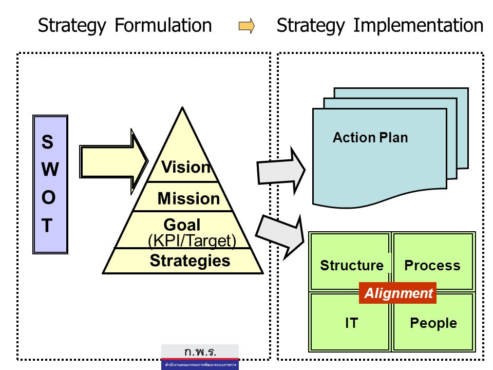 S W O T Vision Mission Goal (KPI/Target) Strategies StructureProcess ITPeople Strategy FormulationStrategy Implementation Action Plan Alignment