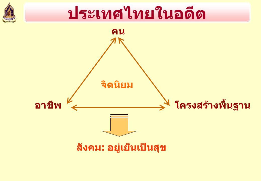 คน โครงสร้างพื้นฐานอาชีพ จิตนิยม สังคม: อยู่เย็นเป็นสุข ประเทศไทยในอดีต