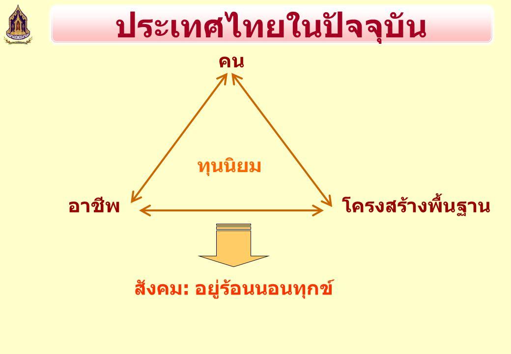 คน โครงสร้างพื้นฐานอาชีพ ทุนนิยม สังคม: อยู่ร้อนนอนทุกข์ ประเทศไทยในปัจจุบัน