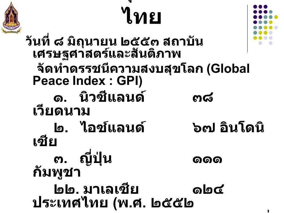 ดัชนีความสุขของประเทศ ไทย วันที่ ๘ มิถุนายน ๒๕๕๓ สถาบัน เศรษฐศาสตร์และสันติภาพ จัดทำดรรชนีความสงบสุขโลก (Global Peace Index : GPI) ๑. นิวซีแลนด์ ๓๘ เว