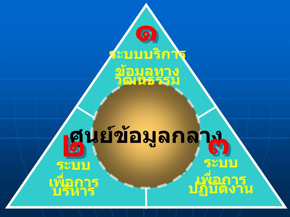 14 ปัจจัย ภายใน 7'S -Structure -System -Strategy -Staff -Style -Skill -Share value ปัจจัย ภายนอก STEPI -Social -Technology -Economic -Politics -International