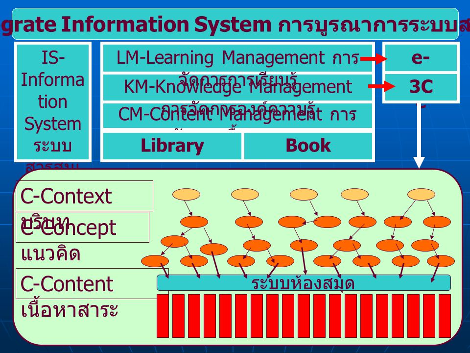 6 CM-Content Management การ จัดการเนื้อหาสาระ KM-Knowledge Management การจัดการองค์ความรู้ LM-Learning Management การ จัดการการเรียนรู้ LibraryBook e-
