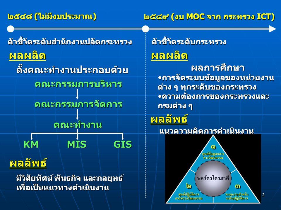 2 ๒๕๔๘ (ไม่มีงบประมาณ) ๒๕๔๙ (งบ MOC จาก กระทรวง ICT) ตั้งคณะทำงานประกอบด้วยคณะกรรมการบริหารคณะกรรมการจัดการ คณะทำงาน KMMISGIS ผลผลิต ผลลัพธ์ มีวิสัยทัศน์ พันธกิจ และกลยุทธ์ เพื่อเป็นแนวทางดำเนินงาน ตัวชี้วัดระดับสำนักงานปลัดกระทรวงตัวชี้วัดระดับกระทรวง ผลผลิต ผลลัพธ์ ผลการศึกษา การจัดระบบข้อมูลของหน่วยงาน ต่าง ๆ ทุกระดับของกระทรวงการจัดระบบข้อมูลของหน่วยงาน ต่าง ๆ ทุกระดับของกระทรวง ความต้องการของกระทรวงและ กรมต่าง ๆความต้องการของกระทรวงและ กรมต่าง ๆ แนวความคิดการดำเนินงาน