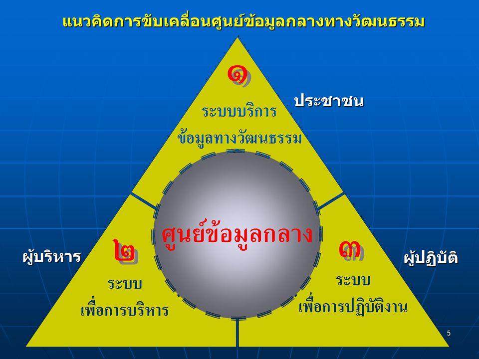 5 แนวคิดการขับเคลื่อนศูนย์ข้อมูลกลางทางวัฒนธรรม ประชาชน ผู้บริหาร ผู้ปฏิบัติ