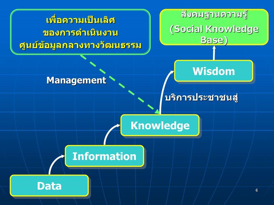 6 Data Information Knowledge Wisdom เพื่อความเป็นเลิศของการดำเนินงานศูนย์ข้อมูลกลางทางวัฒนธรรม Management สังคมฐานความรู้ (Social Knowledge Base) บริการประชาชนสู่