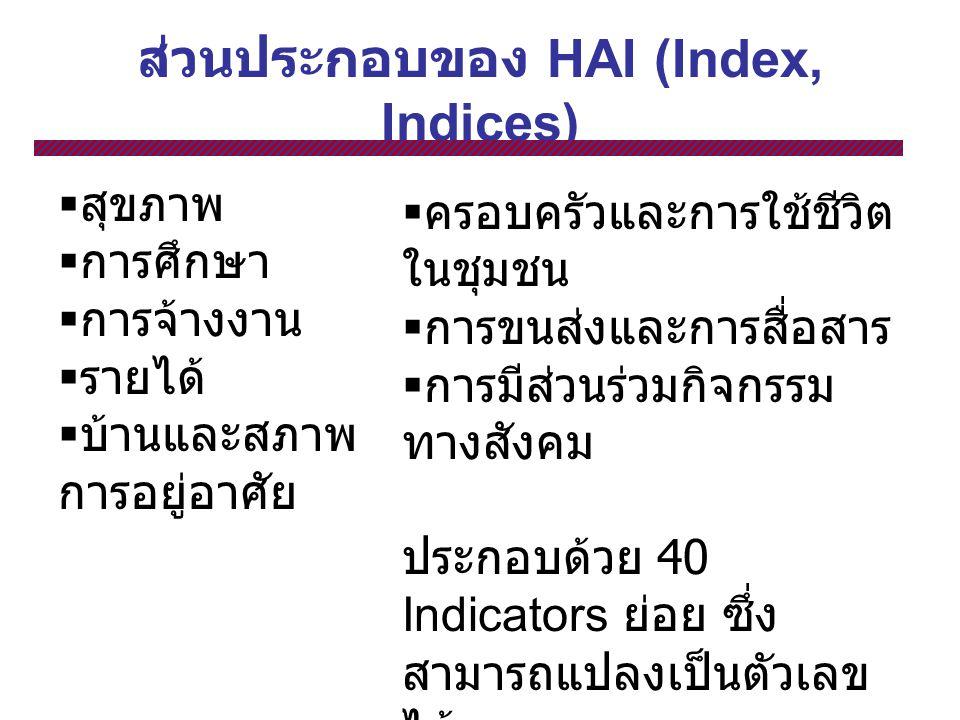 ส่วนประกอบของ HAI (Index, Indices)  สุขภาพ  การศึกษา  การจ้างงาน  รายได้  บ้านและสภาพ การอยู่อาศัย  ครอบครัวและการใช้ชีวิต ในชุมชน  การขนส่งและการสื่อสาร  การมีส่วนร่วมกิจกรรม ทางสังคม ประกอบด้วย 40 Indicators ย่อย ซึ่ง สามารถแปลงเป็นตัวเลข ได้