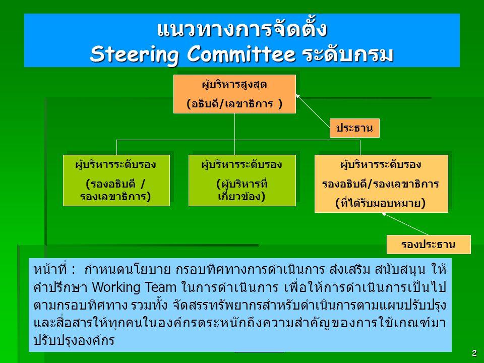 2 แนวทางการจัดตั้ง Steering Committee ระดับกรม ผู้บริหารสูงสุด ( อธิบดี / เลขาธิการ ) ผู้บริหารสูงสุด ( อธิบดี / เลขาธิการ ) ผู้บริหารระดับรอง ( รองอธิบดี / รองเลขาธิการ ) ผู้บริหารระดับรอง ( รองอธิบดี / รองเลขาธิการ ) ผู้บริหารระดับรอง ( ผู้บริหารที่ เกี่ยวข้อง ) ผู้บริหารระดับรอง ( ผู้บริหารที่ เกี่ยวข้อง ) ผู้บริหารระดับรอง รองอธิบดี / รองเลขาธิการ ( ที่ได้รับมอบหมาย ) ผู้บริหารระดับรอง รองอธิบดี / รองเลขาธิการ ( ที่ได้รับมอบหมาย ) หน้าที่ : กำหนดนโยบาย กรอบทิศทางการดำเนินการ ส่งเสริม สนับสนุน ให้ คำปรึกษา Working Team ในการดำเนินการ เพื่อให้การดำเนินการเป็นไป ตามกรอบทิศทาง รวมทั้ง จัดสรรทรัพยากรสำหรับดำเนินการตามแผนปรับปรุง และสื่อสารให้ทุกคนในองค์กรตระหนักถึงความสำคัญของการใช้เกณฑ์มา ปรับปรุงองค์กร ประธาน รองประธาน