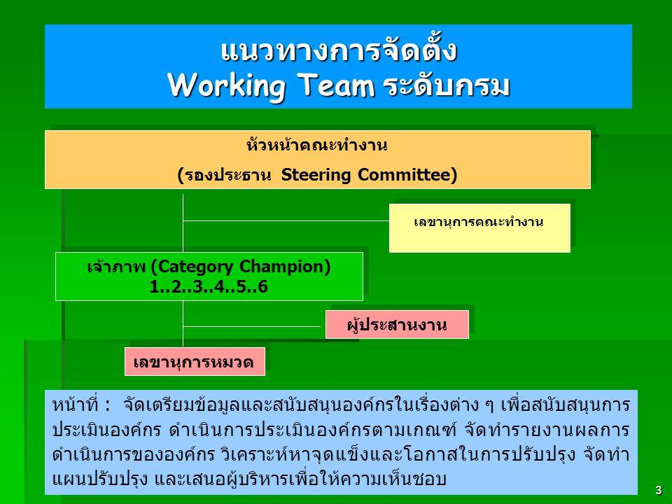 3 แนวทางการจัดตั้ง Working Team ระดับกรม หน้าที่ : จัดเตรียมข้อมูลและสนับสนุนองค์กรในเรื่องต่าง ๆ เพื่อสนับสนุนการ ประเมินองค์กร ดำเนินการประเมินองค์กรตามเกณฑ์ จัดทำรายงานผลการ ดำเนินการขององค์กร วิเคราะห์หาจุดแข็งและโอกาสในการปรับปรุง จัดทำ แผนปรับปรุง และเสนอผู้บริหารเพื่อให้ความเห็นชอบ เจ้าภาพ (Category Champion) 1..2..3..4..5..6 ผู้ประสานงาน หัวหน้าคณะทำงาน ( รองประธาน Steering Committee) หัวหน้าคณะทำงาน ( รองประธาน Steering Committee) เลขานุการคณะทำงาน เลขานุการหมวด