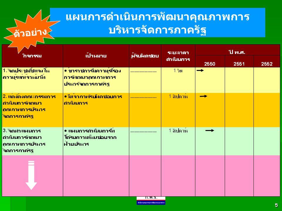 5 แผนการดำเนินการพัฒนาคุณภาพการ บริหารจัดการภาครัฐ ตัวอย่าง