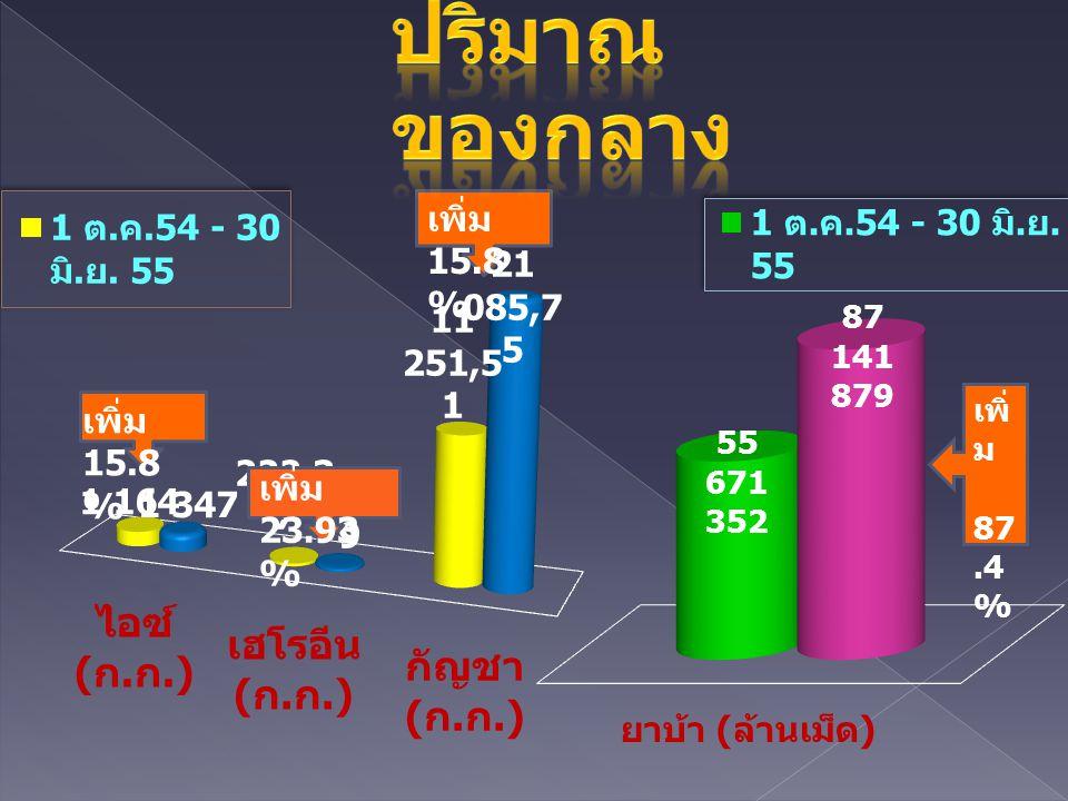 เพิ่ม 15.8 % เพิ่ม 23.93 % เพิ่ม 15.8 % เพิ่ ม 87.4 %