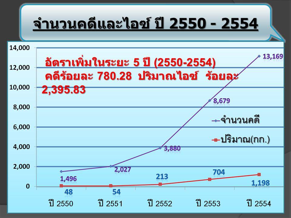 จำนวนคดีและไอซ์ ปี 2550 - 2554 อัตราเพิ่มในระยะ 5 ปี (2550-2554) อัตราเพิ่มในระยะ 5 ปี (2550-2554) คดีร้อยละ 780.28 ปริมาณไอซ์ ร้อยละ 2,395.83 คดีร้อยละ 780.28 ปริมาณไอซ์ ร้อยละ 2,395.83