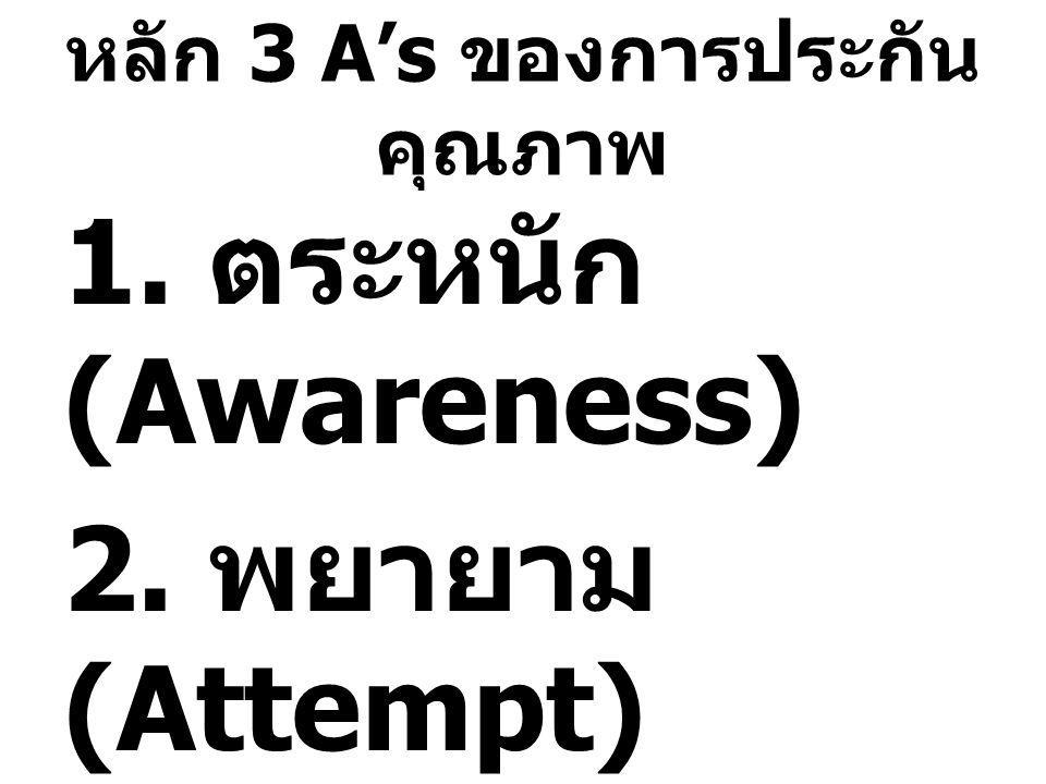 หลัก 3 A's ของการประกัน คุณภาพ 1. ตระหนัก (Awareness) 2. พยายาม (Attempt) 3. รับความสำเร็จ (Achieve)