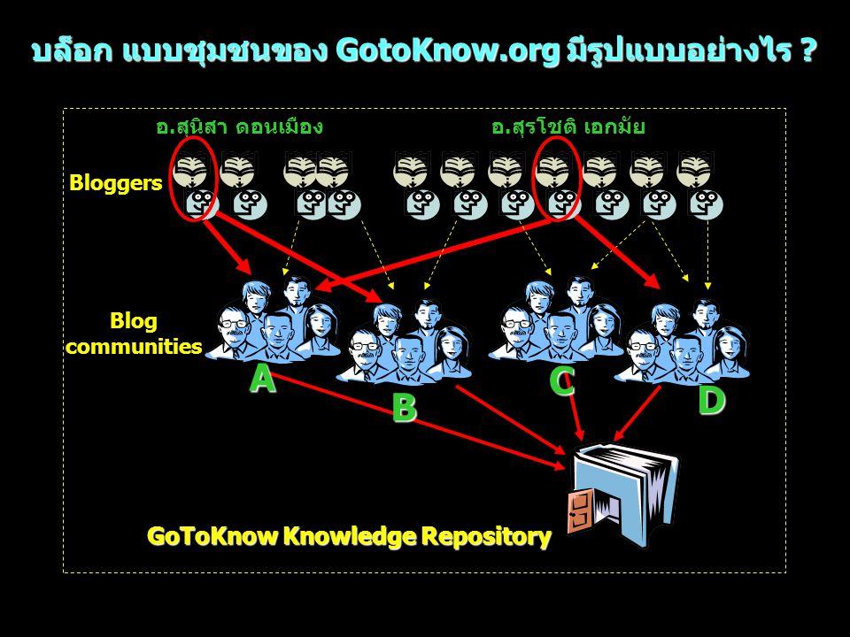 บล็อก แบบชุมชนของ GotoKnow.org มีรูปแบบอย่างไร ? Bloggers Blog communities GoToKnow Knowledge Repository อ.สุนิสา ดอนเมืองอ.สุรโชติ เอกมัยA B C D