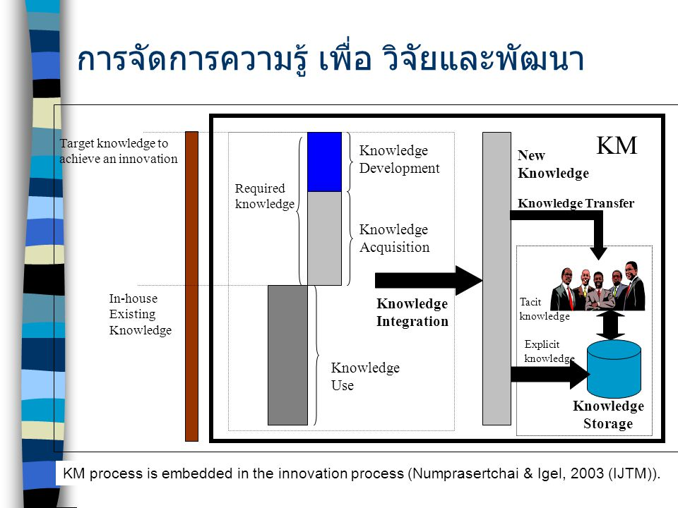 KM by S. Numprasertchai Target knowledge to achieve an innovation Knowledge Use Knowledge Acquisition Knowledge Development In-house Existing Knowledg