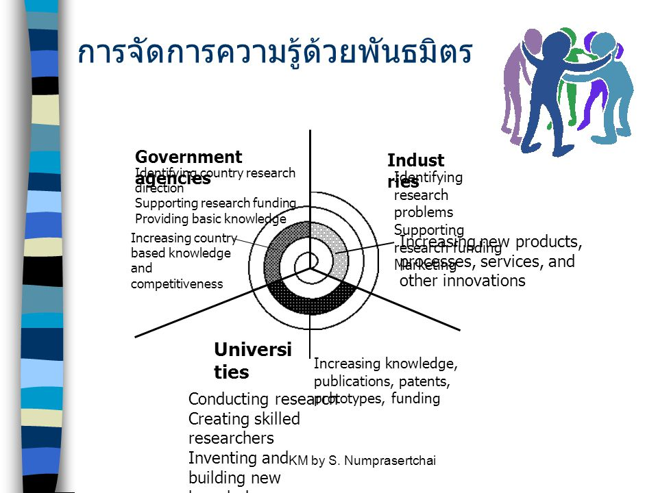 KM by S. Numprasertchai การจัดการความรู้ด้วยพันธมิตร Government agencies Indust ries Universi ties Conducting research Creating skilled researchers In