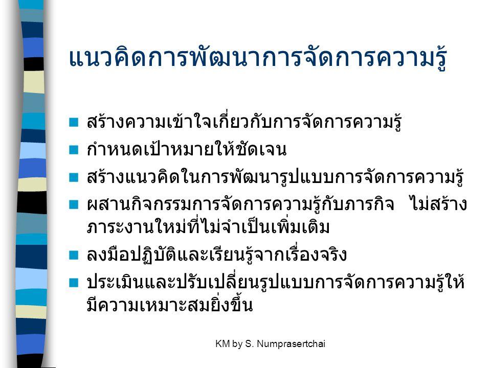 KM by S. Numprasertchai รูปแบบการจัดการความรู้ของ ม.เกษตรศาสตร์