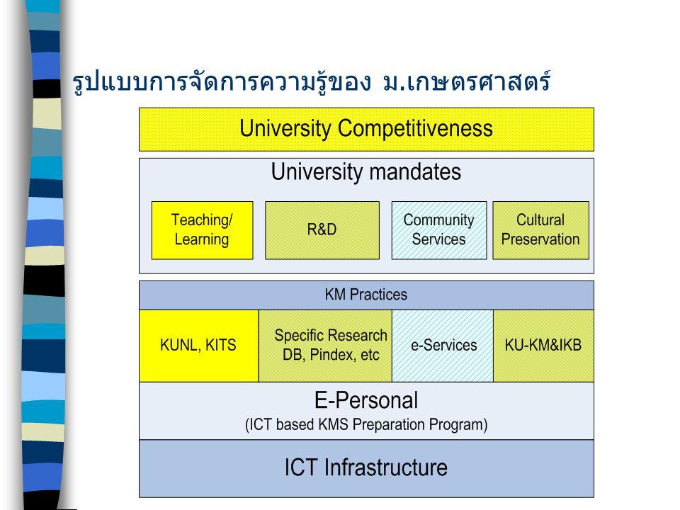 KM by S.Numprasertchai 3 กลยุทธ์การจัดการความรู้ของ มก.