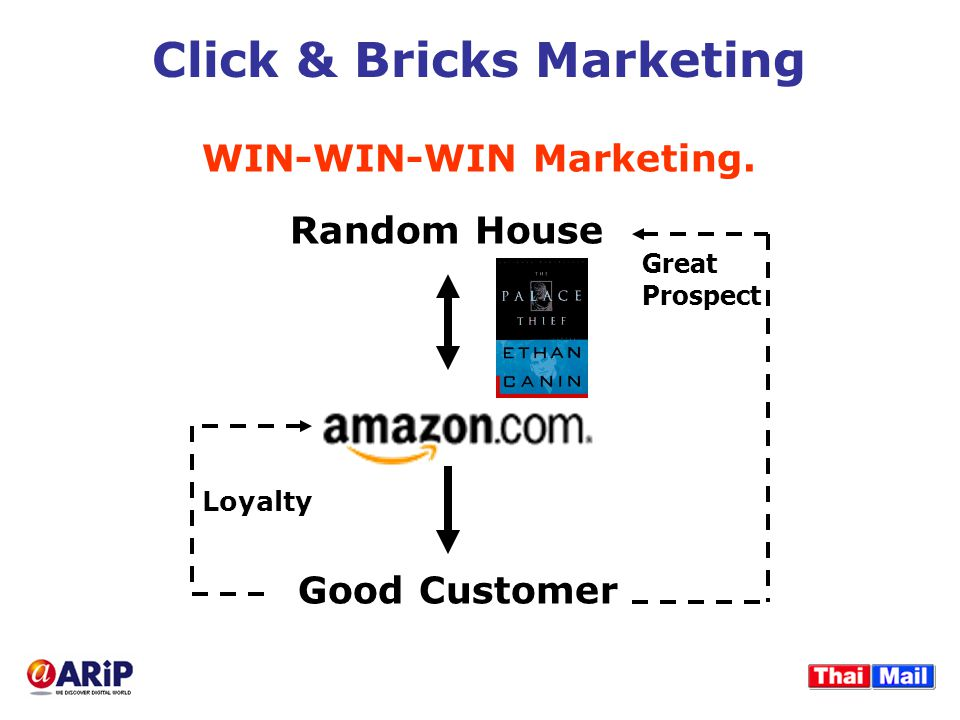 Click & Bricks Marketing Good Customer Random House Great Prospect Loyalty WIN-WIN-WIN Marketing.