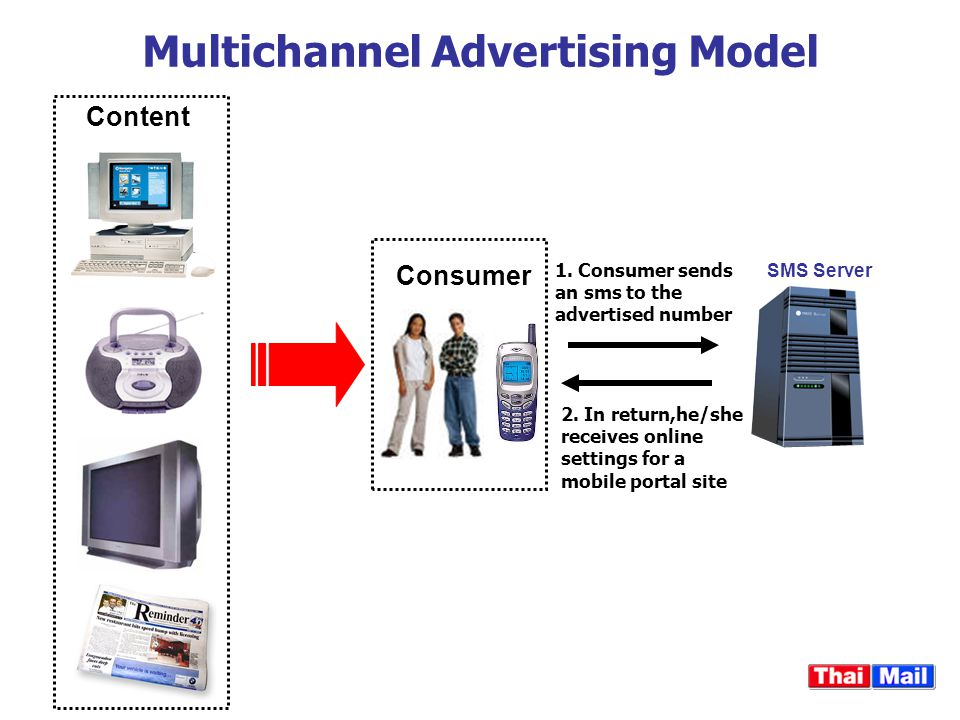 Content Consumer 1. Consumer sends an sms to the advertised number 2. In return,he/she receives online settings for a mobile portal site SMS Server Mu