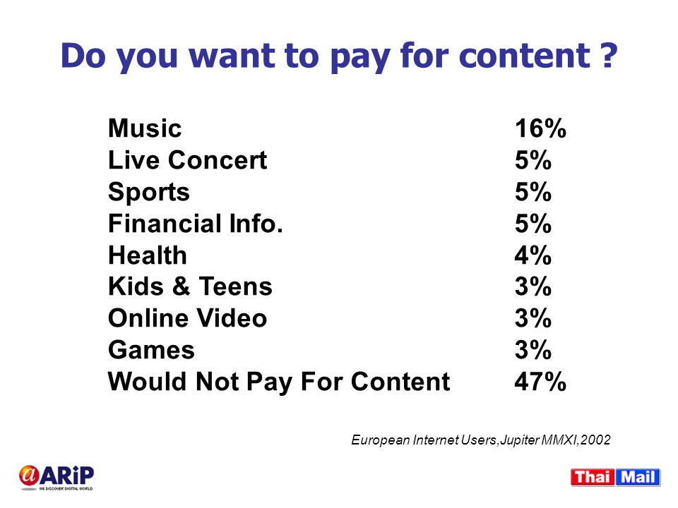 Do you want to pay for content ? Music16% Live Concert5% Sports5% Financial Info.5% Health4% Kids & Teens3% Online Video3% Games3% Would Not Pay For C