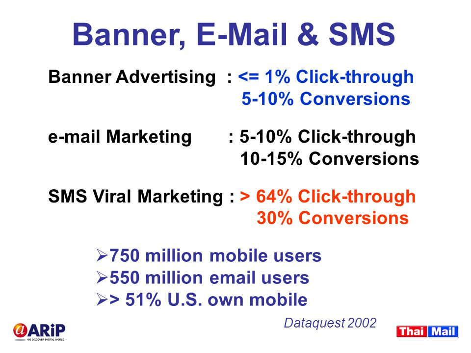 Banner, E-Mail & SMS Banner Advertising : <= 1% Click-through 5-10% Conversions e-mail Marketing : 5-10% Click-through 10-15% Conversions SMS Viral Marketing : > 64% Click-through 30% Conversions  750 million mobile users  550 million email users  > 51% U.S.